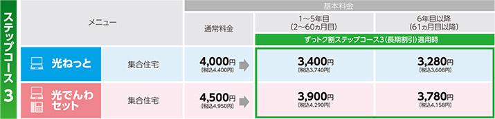 ずっトク割ステップコース3適用料金(3年契約)